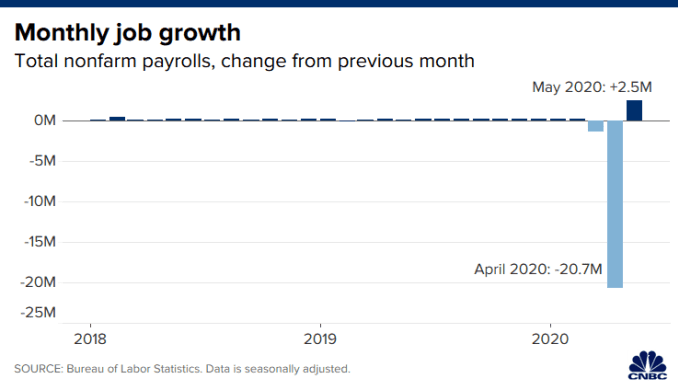 Chart showing monthly job growth since 2018.