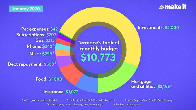 Terrence Bilodeau's typical monthly spending as of January 2020.