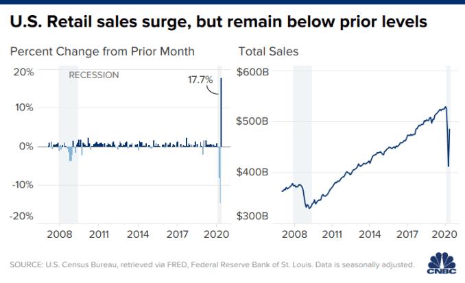Chart of U.S. retail sales through May 2020.