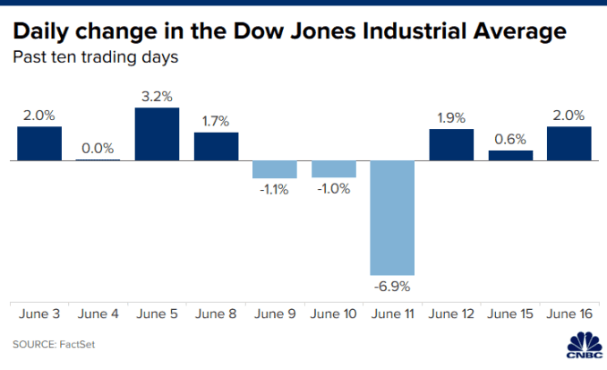 Chart of the daily percent change in the Dow Jones Industrial Average over the past 10 trading days ending June 16, 2020.