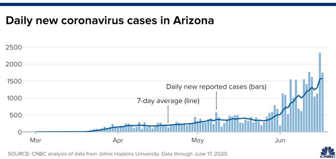 Chart of daily new coronavirus cases in Arizona through June 17, 2020.