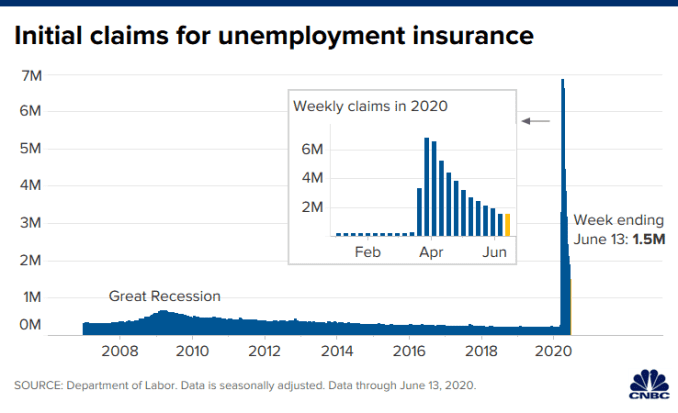 Chart of initial claims for unemployment insurance through June 13, 2020.