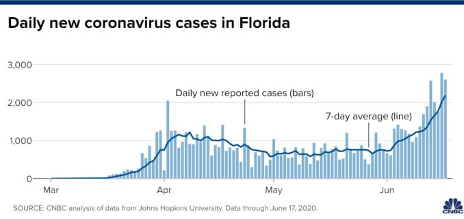 Chart of daily new coronavirus cases in Florida through June 17, 2020.