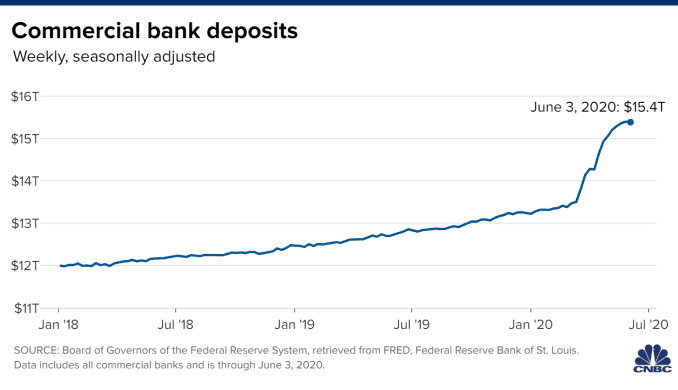 Chart of weekly commercial bank deposits through June 3, 2020. The most recent data point shows $15.4 trillion deposits.