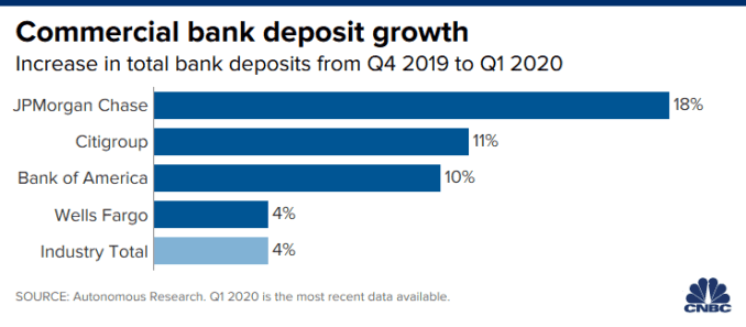 Chart of growth in commercial bank deposits at JPMorgan Chase, Citigroup, Bank of America, and Wells Fargo from Q4 2019 to Q1 2020, compared to the industry total.