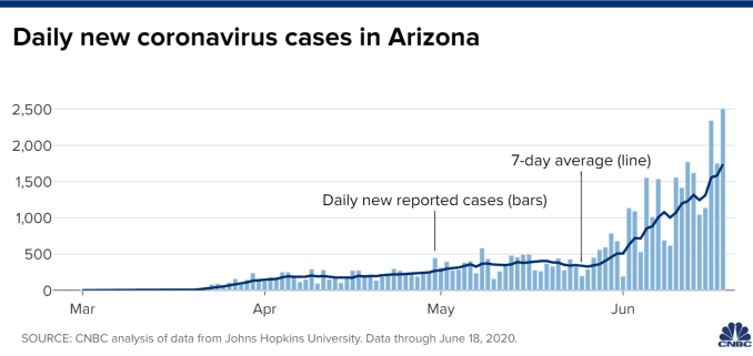 Chart of daily new coronavirus cases in Arizona through June 18, 2020.