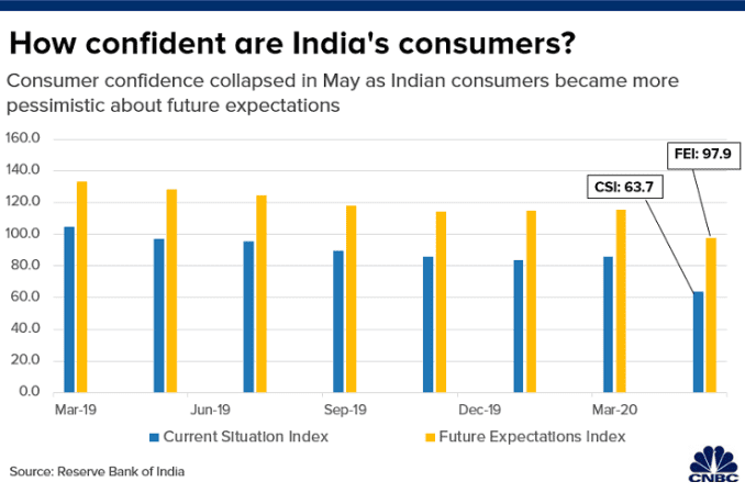 Chart shows how confident consumers in India are about their current situation and future expectations