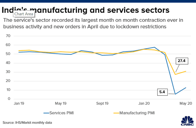 Chart shows how India's manufacturing and services sectors performed in terms of business activity and new orders