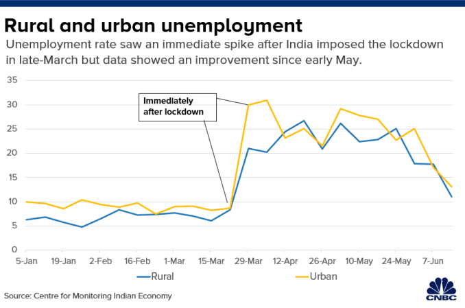 Chart shows how weekly unemployment figures rose in rural and urban areas in India due to the lockdown