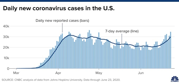 Chart of daily new coronavirus cases in the United States through June 23, 2020.