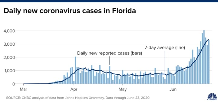 Florida Reports Another Record Spike In Coronavirus Cases Up 5 3 In A Day