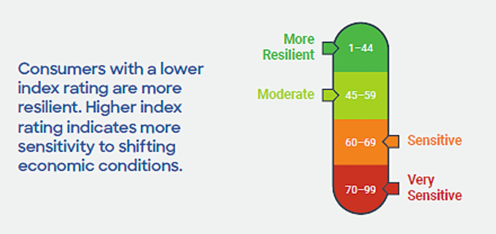 FICO Resilience Index ranks consumers by their sensitivity to severe economic stress. Consumers with scores in the 1 to 44 range are viewed as the most prepared and able to weather the next economic shift.
