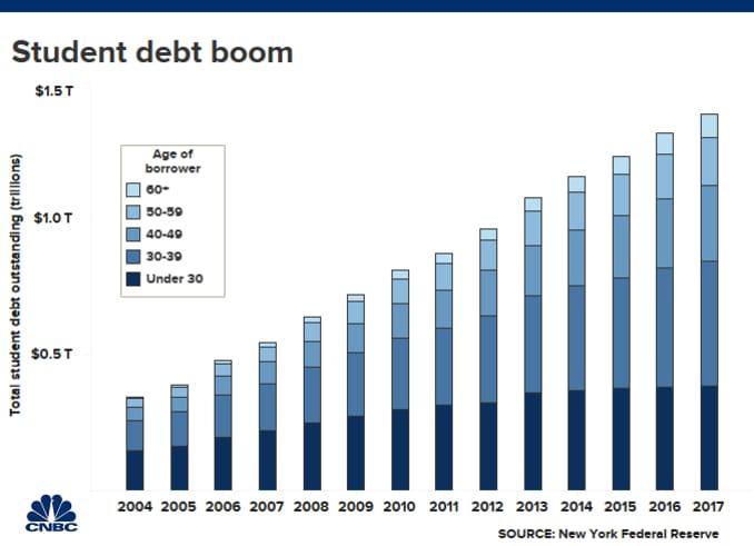 Student Debt Boom