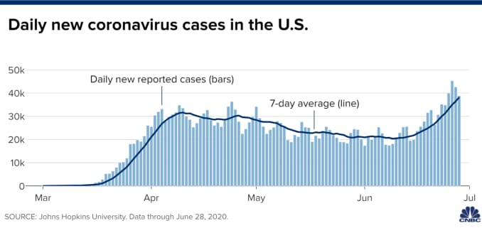 Chart of daily new coronavirus cases in the United States through June 28, 2020.