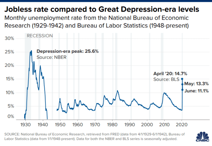 Chart of the unemployment rate through June 2020 compared to the jobless rate during the Great Depression.