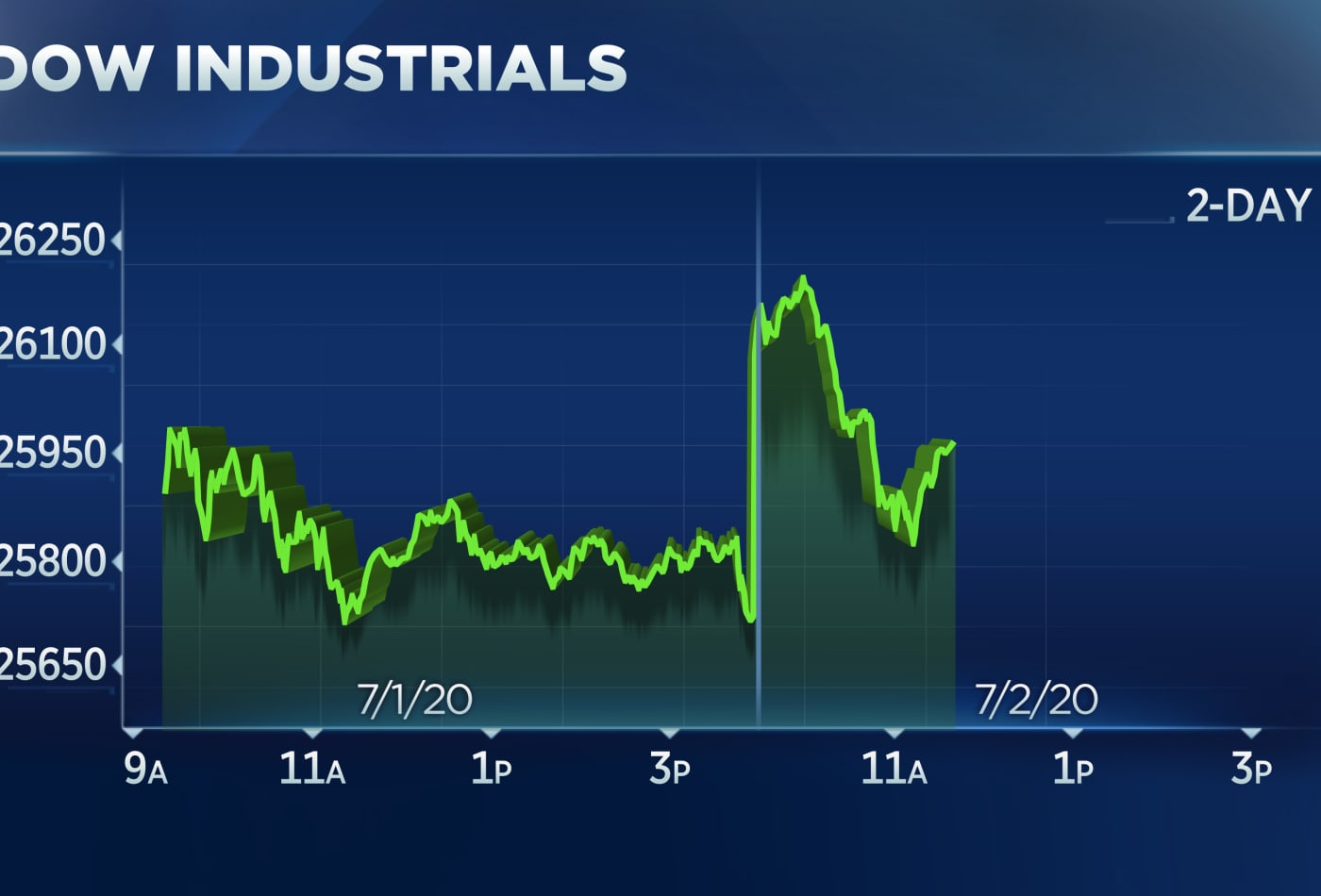 Stocks rise after better-than-expected jobs report to close out winning week