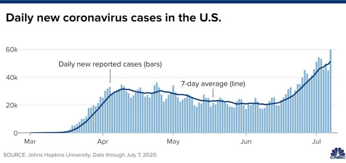 Chart of daily new coronavirus cases in the U.S. through July 7, 2020.