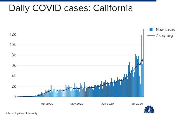 Coronavirus cases surge among younger Californians