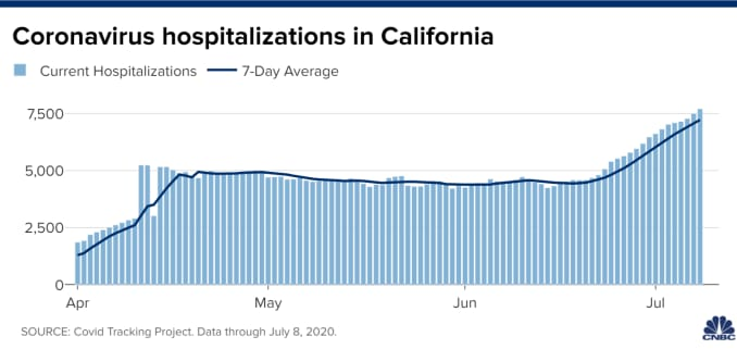 Chart of current hospitalizations in California according to data from the Covid Tracking Project. Data as of July 8, 2020.
