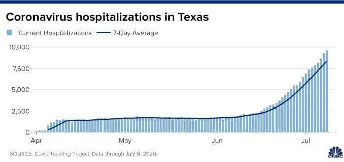 Chart of current hospitalizations in Texas according to data from the Covid Tracking Project. Data as of July 8, 2020.