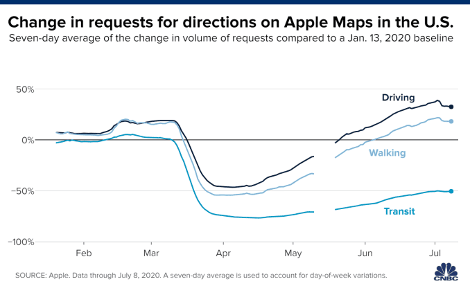 Chart showing the change in requests for directions on Apple Maps, based on a seven-day average. Data through July 8, 2020.