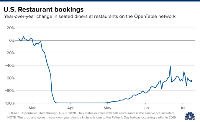Chart showing the year-over-year change in seated diners at restaurants on the OpenTable network, with data through July 8, 2020.