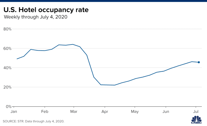 Chart showing the U.S. hotel occupancy rate with data through July 4, 2020.