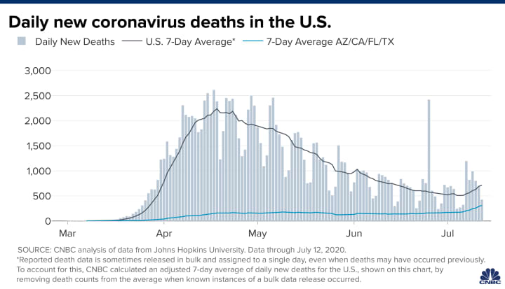 Coronavirus Case Averages Reach Record Highs In More Than A Third Of U S States As Deaths Climb