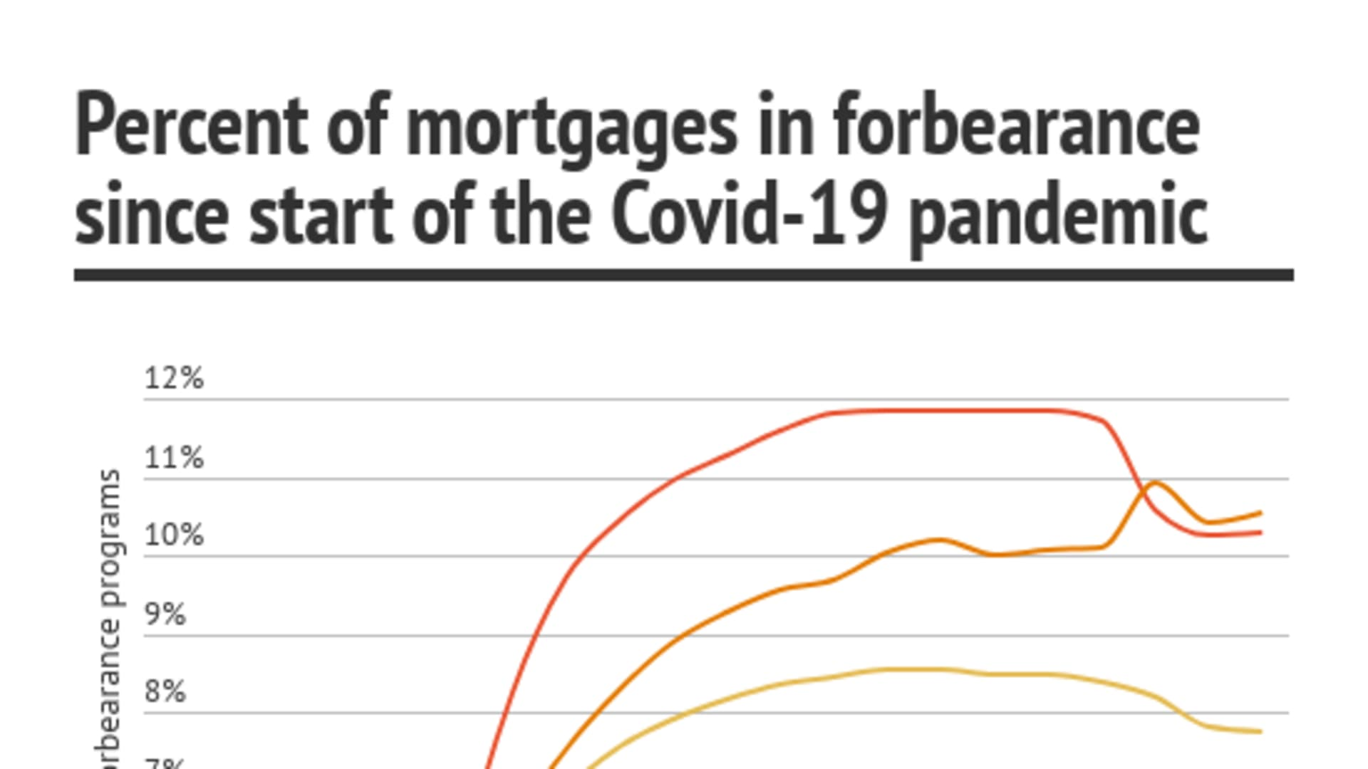 As of July 5, the MBA calculates that 8.18% of all active mortgages are in some type of government or private-sector forbearance program. That's down slightly from the high in early June of 8.55% of mortgages in forbearance.