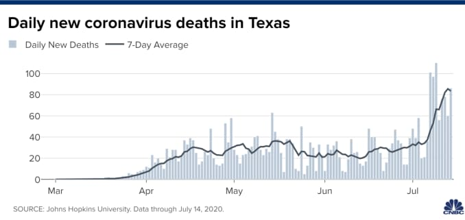 Chart of daily new coronavirus deaths in Texas, through July 14, 2020.