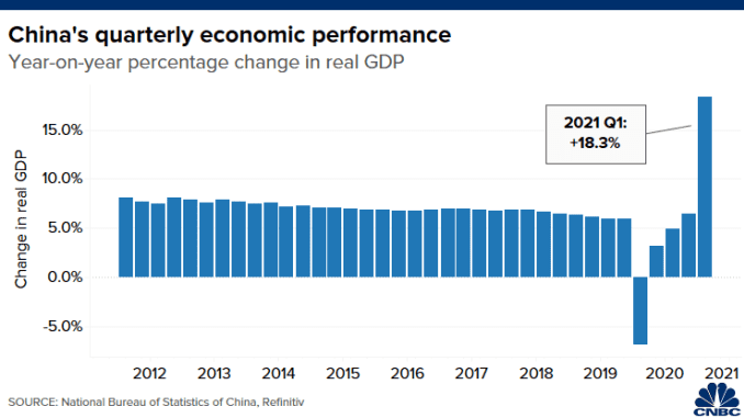 Chart shows year-on-year percentage change in China's real GDP from Q1 2018 to Q2 2020