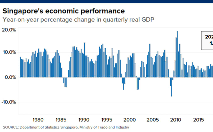 Chart shows the year-over-year change in Singapore's real GDP from Q1 1976 to Q2 2020