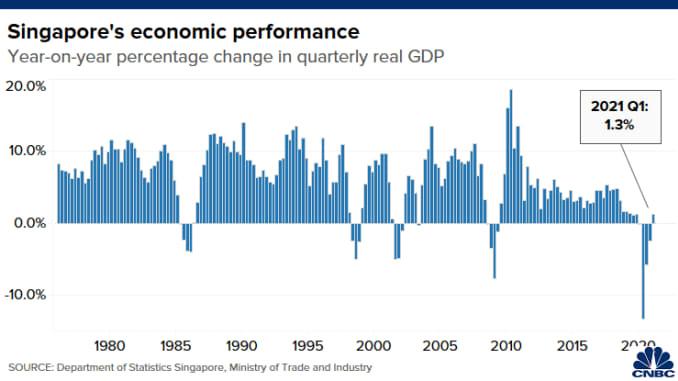 Biểu đồ cho thấy sự thay đổi hàng năm trong GDP thực tế của Singapore từ quý 1 năm 1976 đến quý 2 năm 2020
