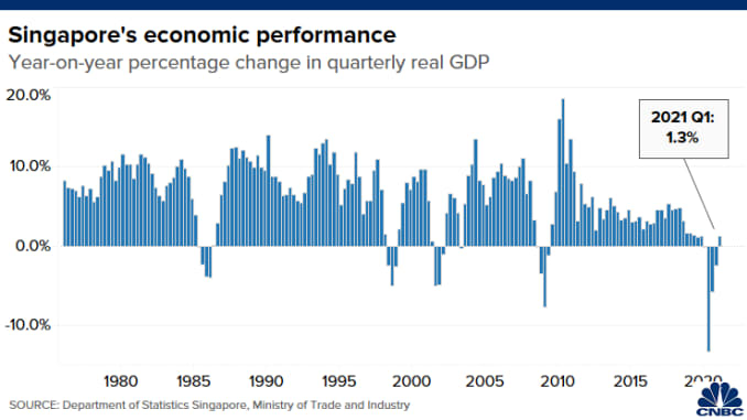 Chart shows the year-over-year change in Singapore's real GDP from Q1 1976 to Q3 2020