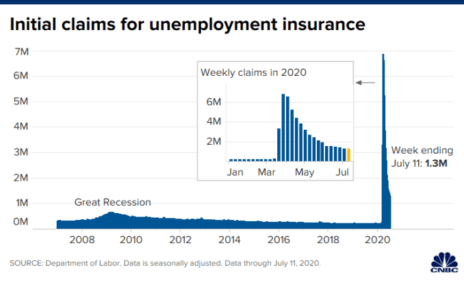Chart of initial claims for unemployment insurance through July 11, 2020.