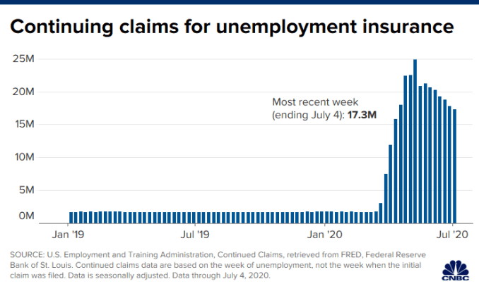 Chart of continuing claims for unemployment insurance through July 4, 2020.