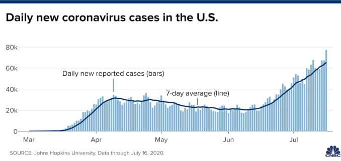 Chart of daily new coronavirus cases in the United States through July 16, 2020.