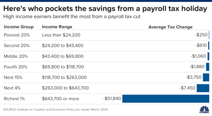 These Taxpayers Benefit Most From Trump S Call For A Payroll Tax Cut