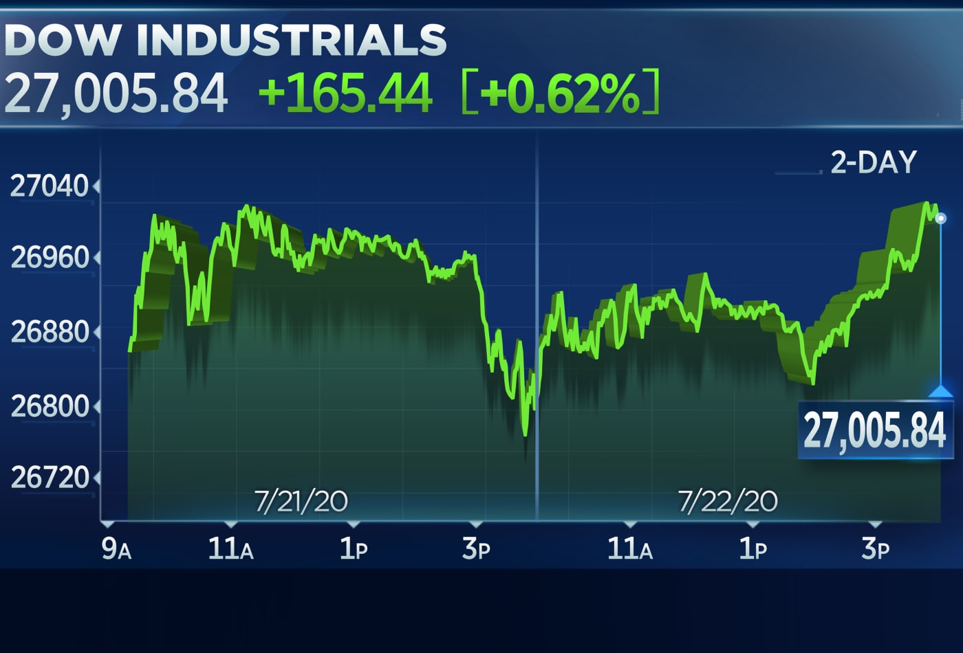Dow rises more than 150 points after Pfizer-BioNTech deal, lawmakers move toward further stimulus