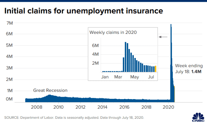 Chart of initial claims for unemployment insurance with data through July 18, 2020.