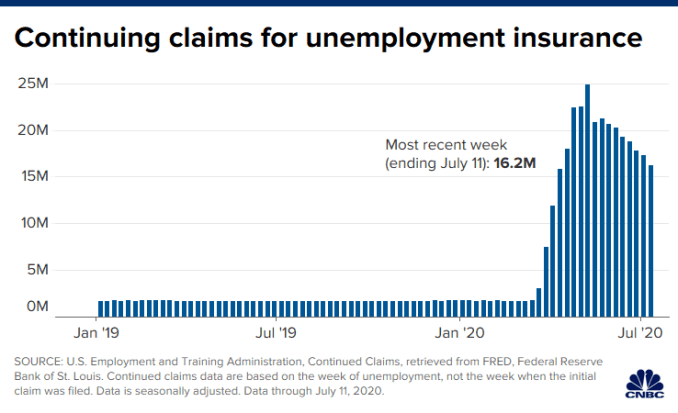Chart of continuing claims for unemployment insurance through July 11, 2020.