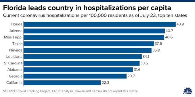 Chart showing current coronavirus hospitalizations per capita as of July 23, 2020.