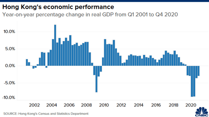 Chart of the year-on-year percentage change in Hong Kong's quarterly real GDP from Q1 2015 to Q2 2020