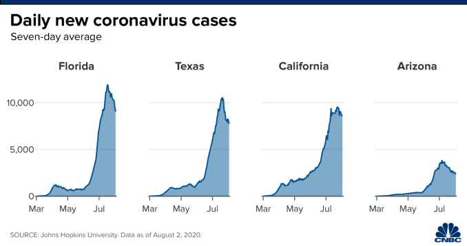 Chart of daily new coronavirus cases in Florida, Texas, California, and Arizona.