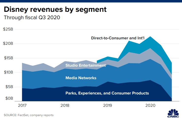 Disney + llega a 58 millones de suscriptores pero las otras areas de su negocio no se ven muy bien.