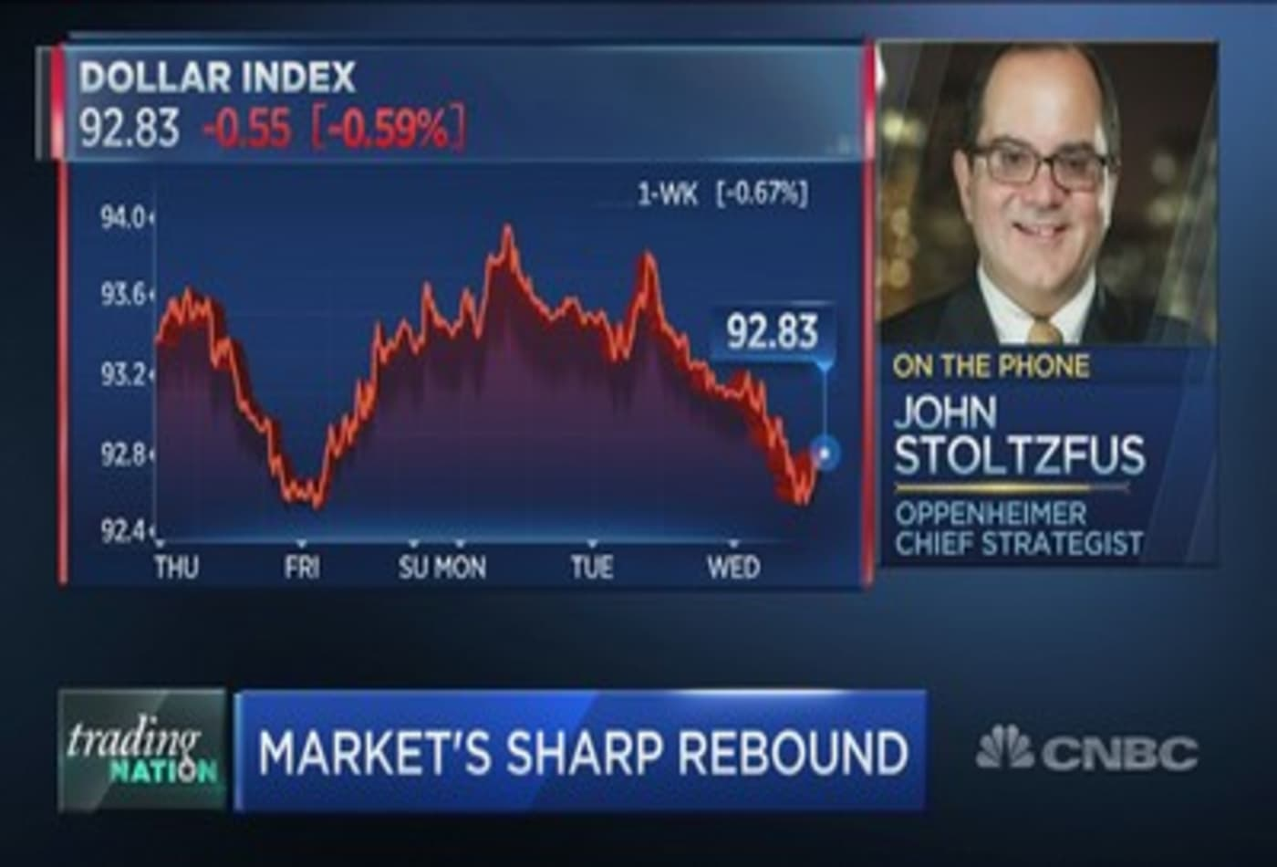 Trillions of dollars on sidelines will pour into the market post-coronavirus, Oppenheimer's John Stoltzfus predicts