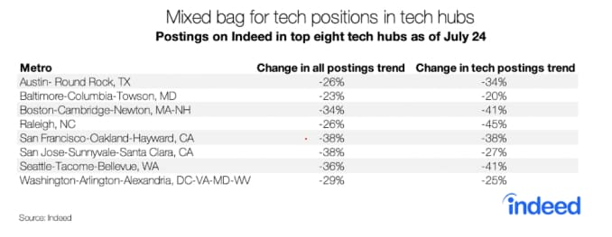 A mixed bag for tech hubs