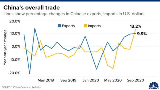 Biểu đồ thay đổi tỷ lệ phần trăm hàng năm trong xuất khẩu và nhập khẩu của Trung Quốc bằng đô la Mỹ