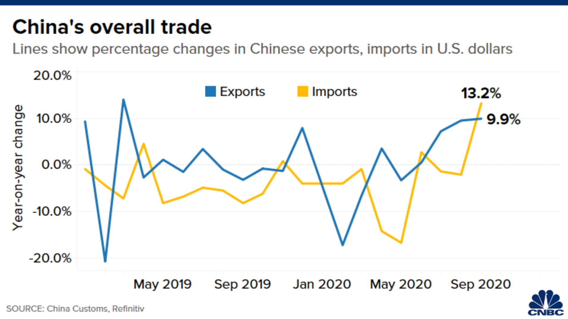 Chart of year-on-year percentage change in U.S. dollar-denominated Chinese exports and imports