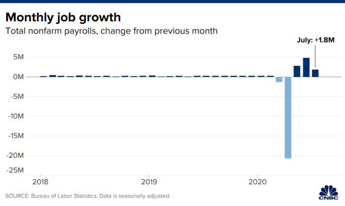 Chart showing change in nonfarm payrolls, compared to the prior month, through July 2020.